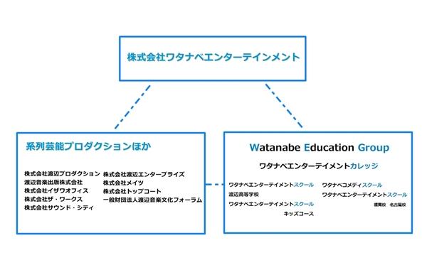 ワタナベエンターテイメントカレッジ組織図
